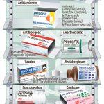 Médicaments : d'inquiétantes ruptures de stock