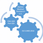 Differences and similarities between FDA 21 CFR Part 820 and ISO 13485