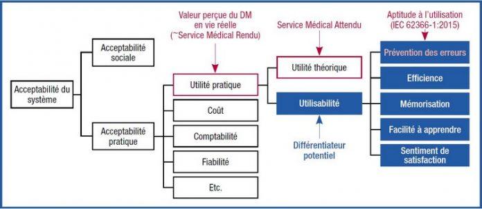 DM connectés : de l'aptitude à l'utilisation à l'expérience utilisateur